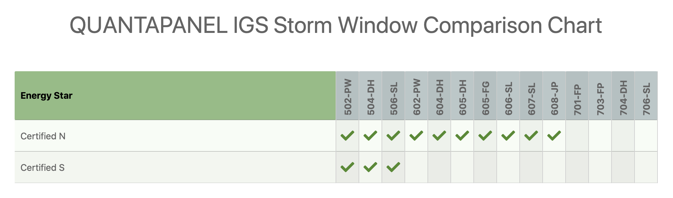Storm Window Comparison Chart